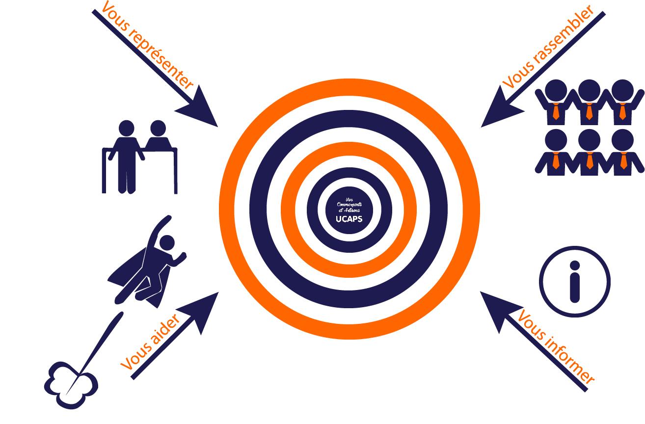 schéma representant les différents objectifs de l'association des commerçants de la ville de sartrouville